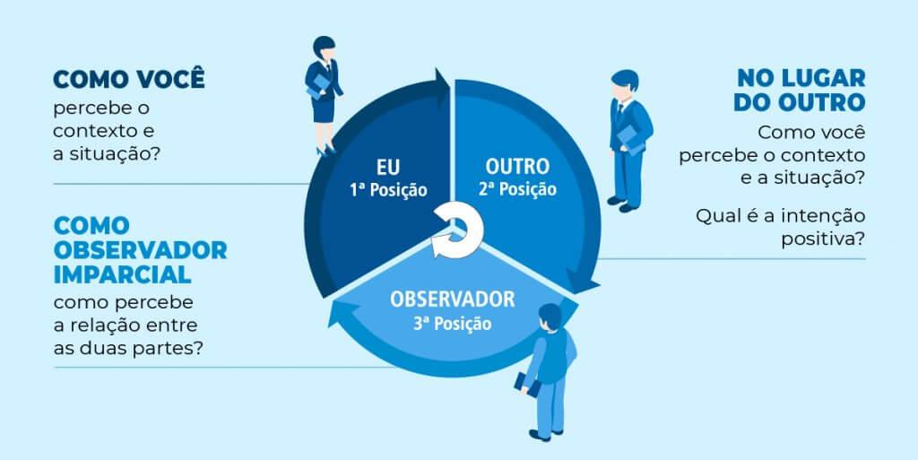 Infográfico falando das três posições da PNL