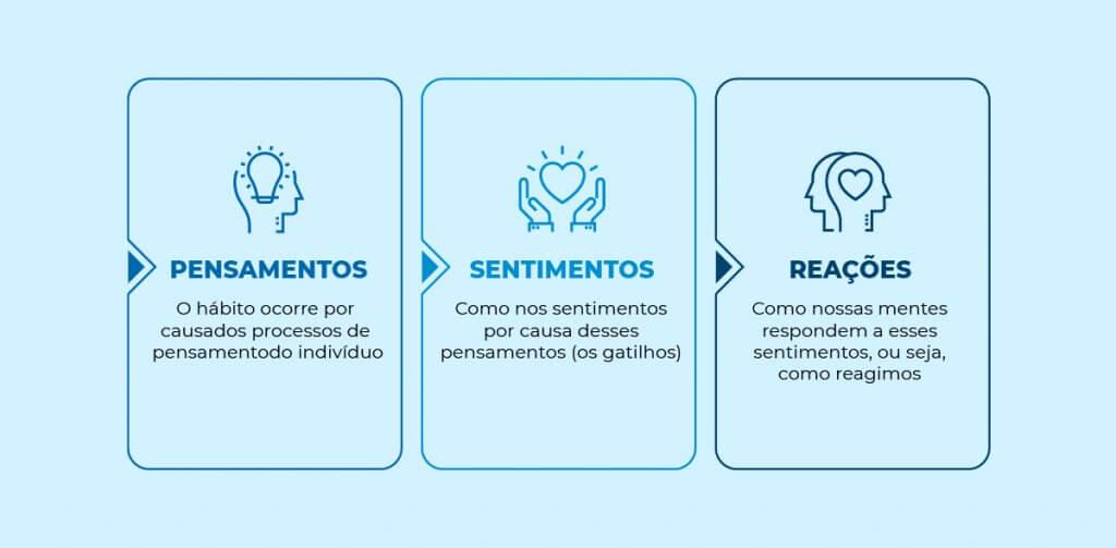 Infográfico - Os 3 fatores para abandonar os maus hábitos: pensamentos, sentimentos e reações