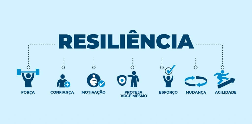 um infográfico com as características da resiliência