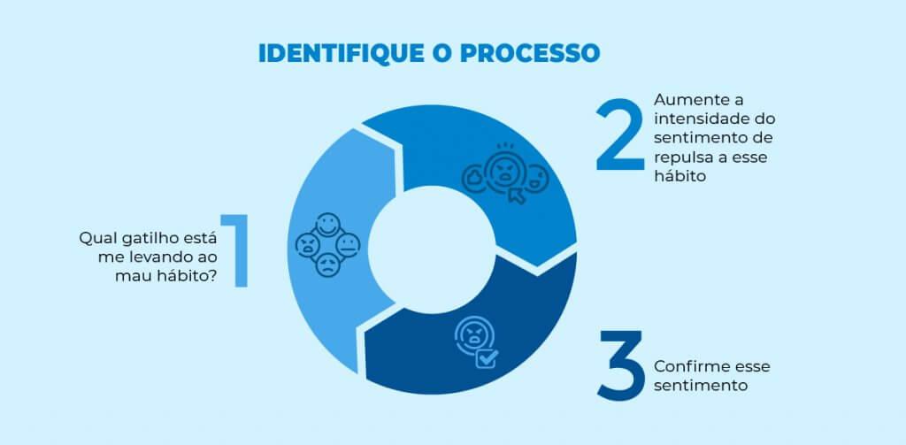 infográfico identifique o processo