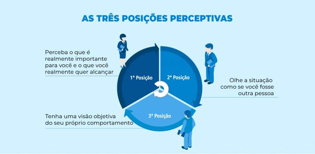 infográfico - as três posiçãos perceptivas